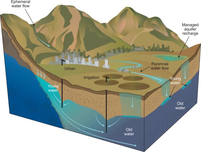 عوامل آلودگی آب های زیرزمینی